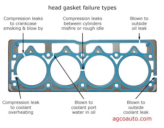 Click image for larger version  Name:head_gasket_areas_of_failure.jpg Views:276 Size:62.2 KB ID:181282