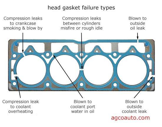 Bad Head Gasket >> Head Gasket Replacement 2006 Cbr 600rr 600rr Net